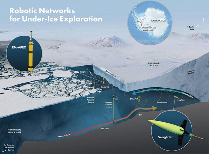 Ocean,Antarctic ,Seagliders,Robots,Robotics,Data,Antarctic Ice,Computers/Technology,News,
